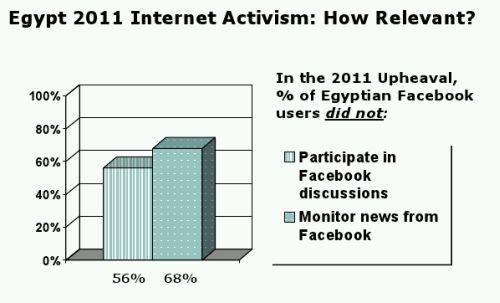 Aktivitas Pengguna Facebook Mesir